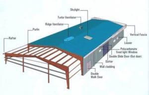 Industrial Structure Design Analysis PEB 3