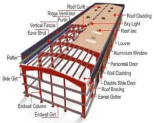 Industrial Structure Design Analysis PEB shed